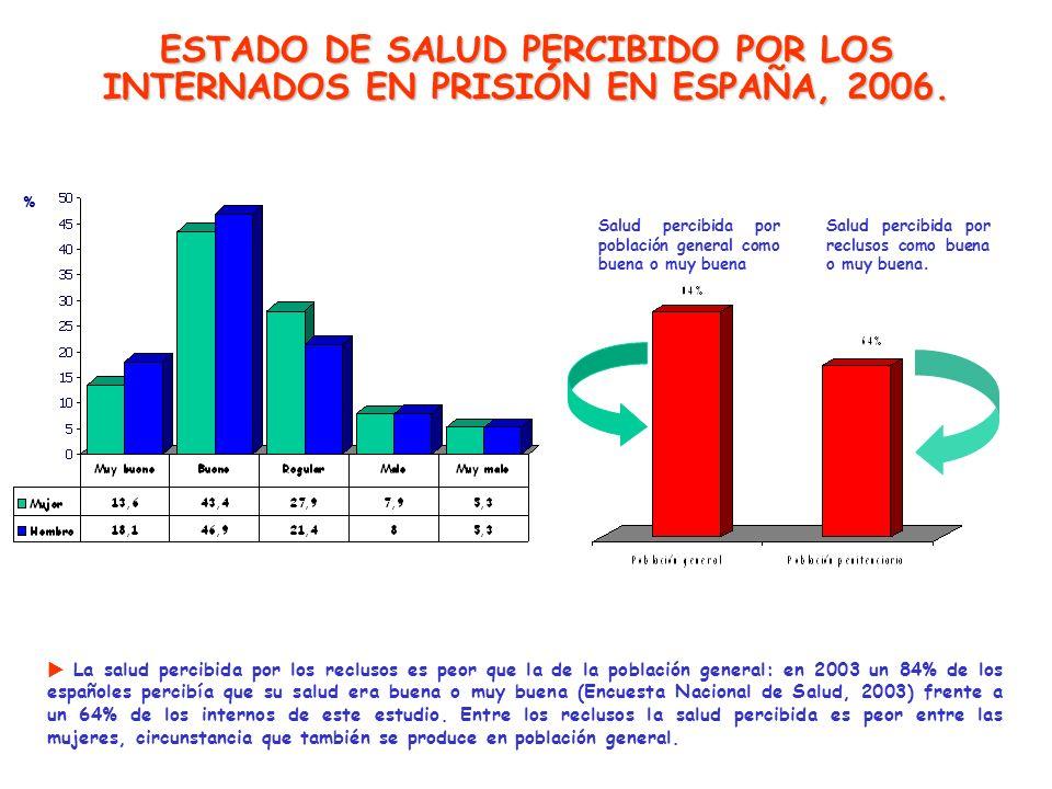 ESTADO DE SALUD PERCIBIDO POR LOS INTERNADOS EN PRISIÓN EN ESPAÑA, 2006.