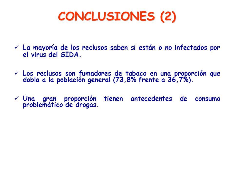 CONCLUSIONES (2) La mayoría de los reclusos saben si están o no infectados por el virus del SIDA.