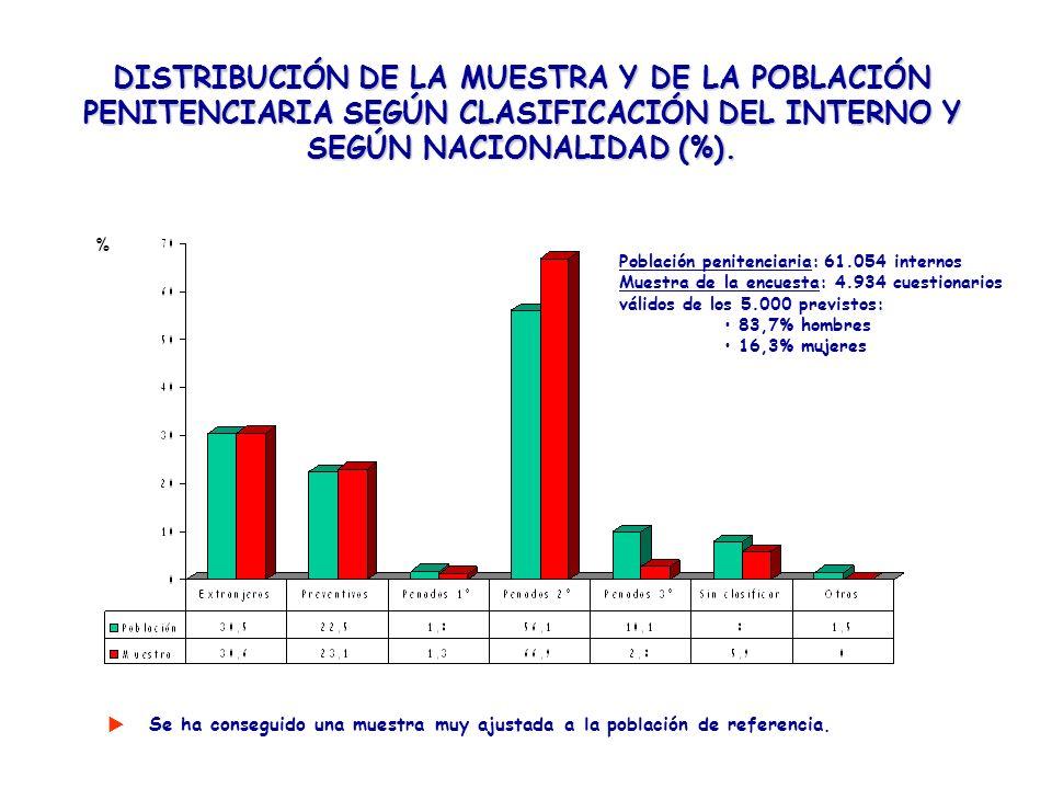 DISTRIBUCIÓN DE LA MUESTRA Y DE LA POBLACIÓN PENITENCIARIA SEGÚN CLASIFICACIÓN DEL INTERNO Y SEGÚN NACIONALIDAD (%).