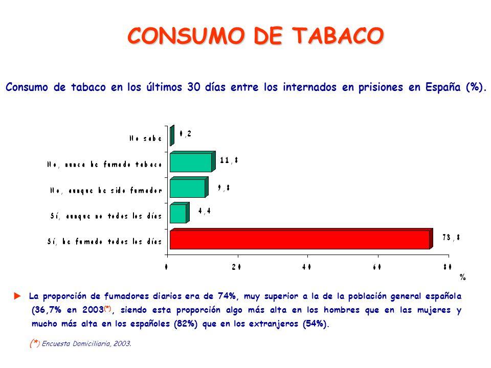 CONSUMO DE TABACOConsumo de tabaco en los últimos 30 días entre los internados en prisiones en España (%).