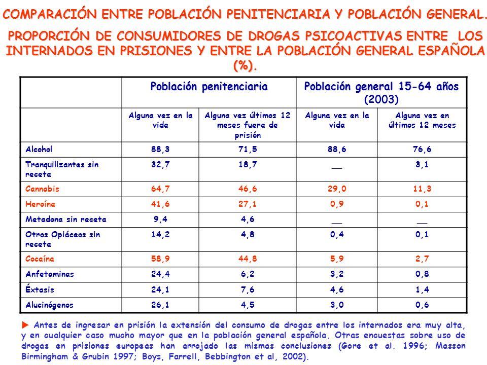 COMPARACIÓN ENTRE POBLACIÓN PENITENCIARIA Y POBLACIÓN GENERAL.