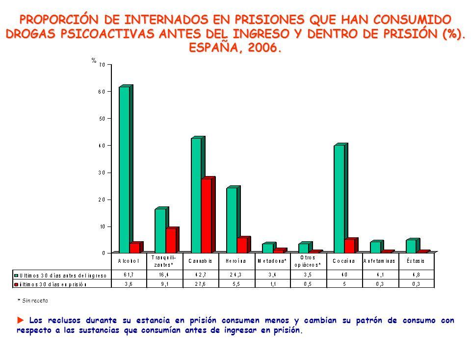 PROPORCIÓN DE INTERNADOS EN PRISIONES QUE HAN CONSUMIDO DROGAS PSICOACTIVAS ANTES DEL INGRESO Y DENTRO DE PRISIÓN (%). ESPAÑA, 2006.