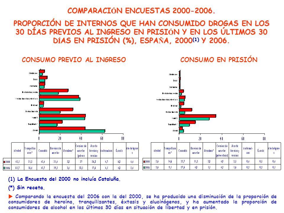 COMPARACIÓN ENCUESTAS 2000-2006.