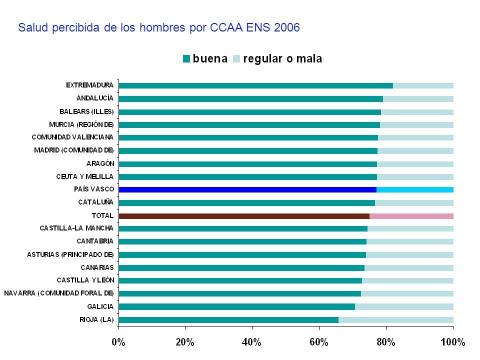 Salud percibida de los hombres por CCAA ENS 2006