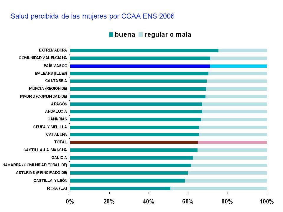 Salud percibida de las mujeres por CCAA ENS 2006