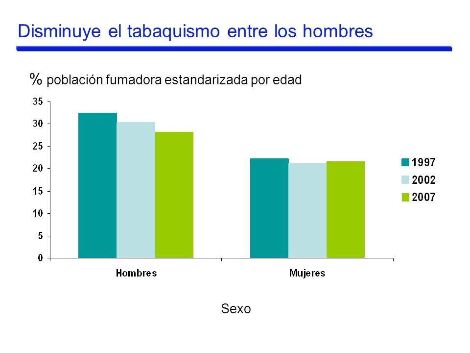 Disminuye el tabaquismo entre los hombres