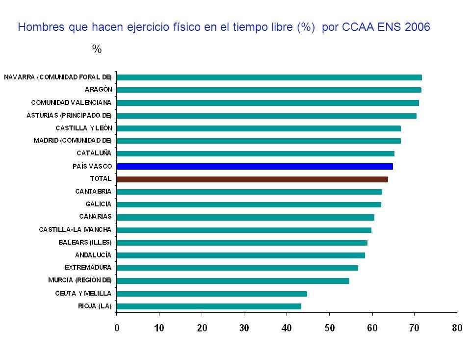 Hombres que hacen ejercicio físico en el tiempo libre (%) por CCAA ENS 2006