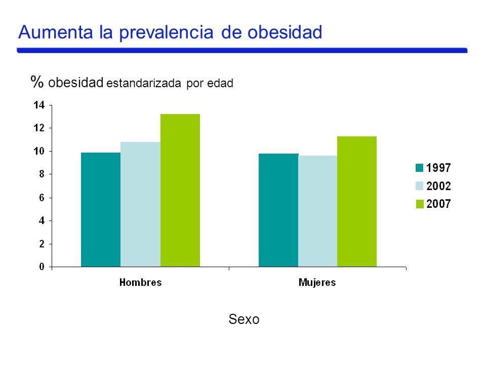 Aumenta la prevalencia de obesidad