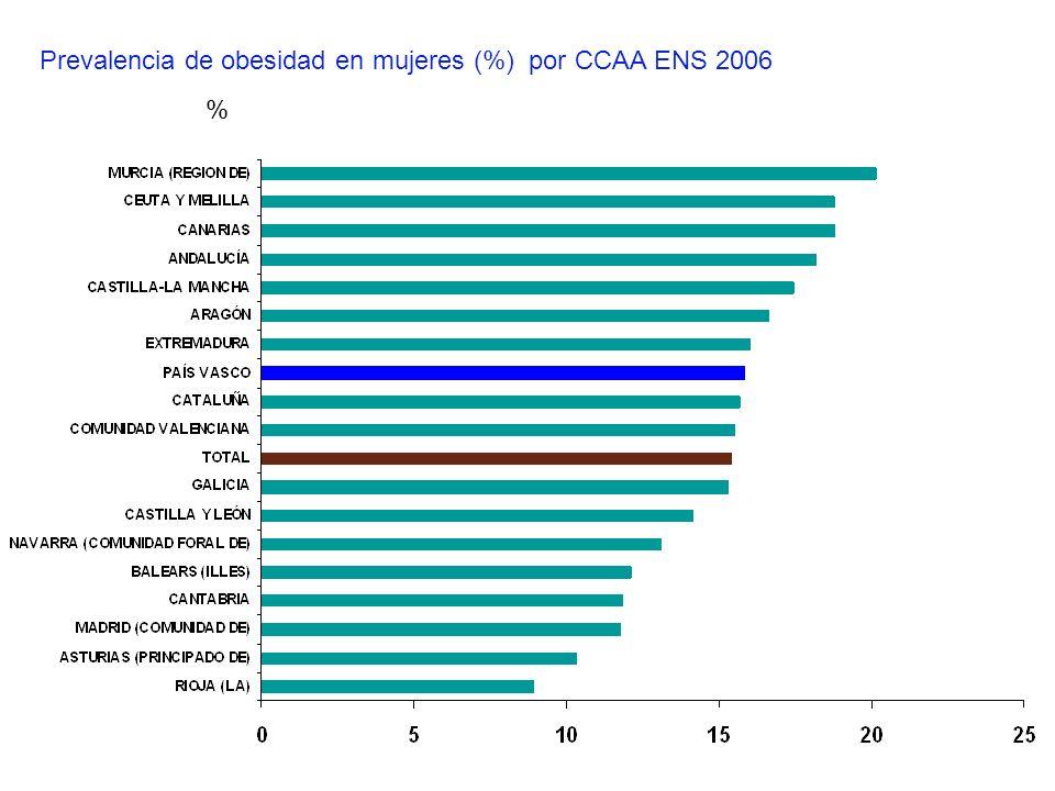 Prevalencia de obesidad en mujeres (%) por CCAA ENS 2006