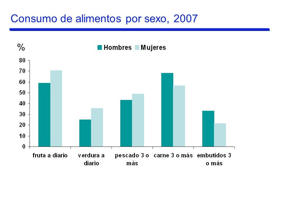 Consumo de alimentos por sexo, 2007