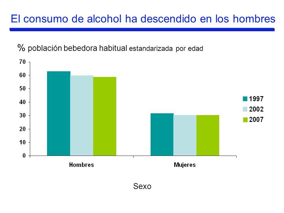 El consumo de alcohol ha descendido en los hombres