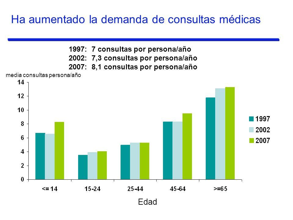 Ha aumentado la demanda de consultas médicas