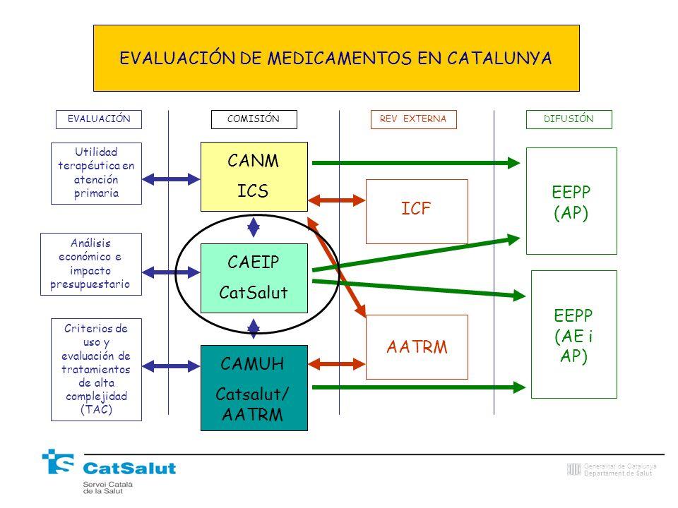 EVALUACIÓN DE MEDICAMENTOS EN CATALUNYA