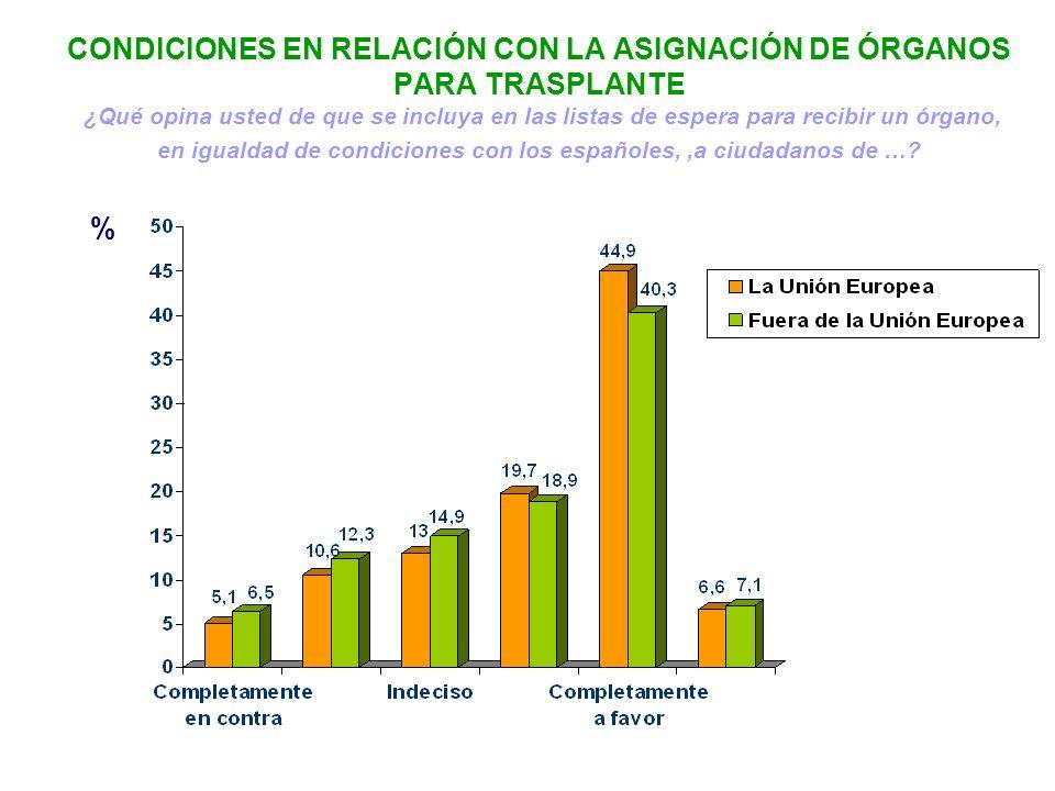 CONDICIONES EN RELACIÓN CON LA ASIGNACIÓN DE ÓRGANOS PARA TRASPLANTE ¿Qué opina usted de que se incluya en las listas de espera para recibir un órgano, en igualdad de condiciones con los españoles, ,a ciudadanos de …