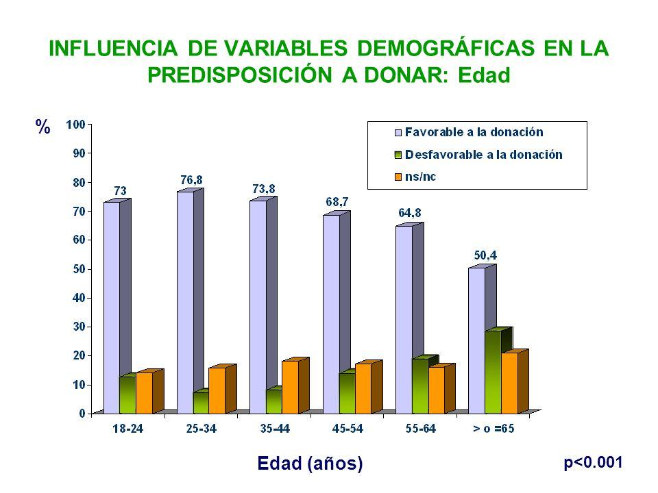 INFLUENCIA DE VARIABLES DEMOGRÁFICAS EN LA PREDISPOSICIÓN A DONAR: Edad
