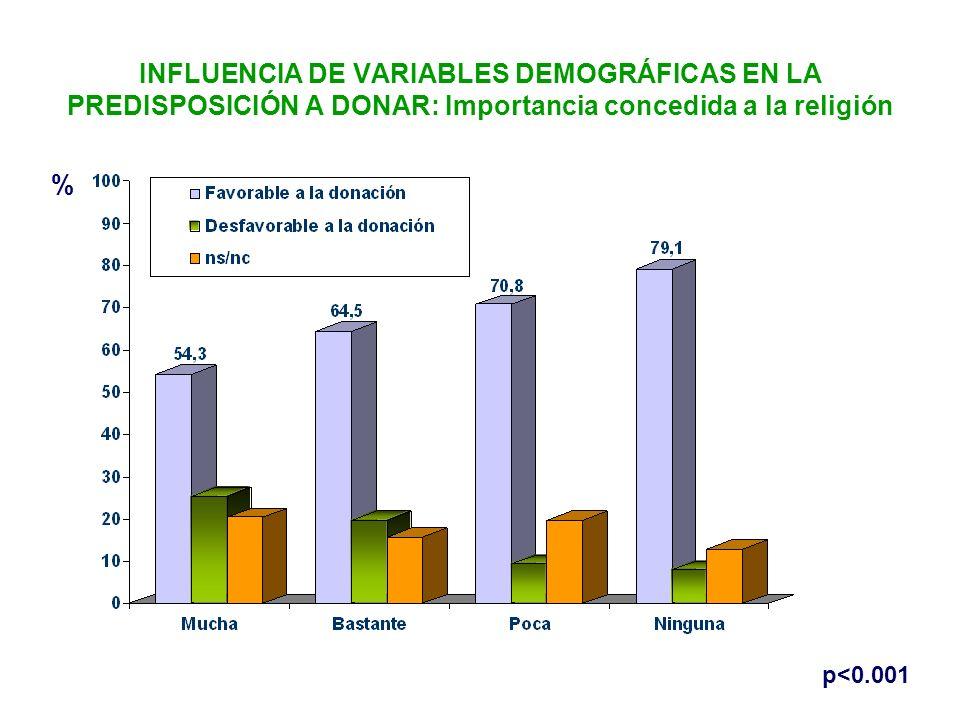 INFLUENCIA DE VARIABLES DEMOGRÁFICAS EN LA PREDISPOSICIÓN A DONAR: Importancia concedida a la religión
