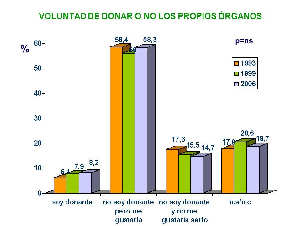 VOLUNTAD DE DONAR O NO LOS PROPIOS ÓRGANOS