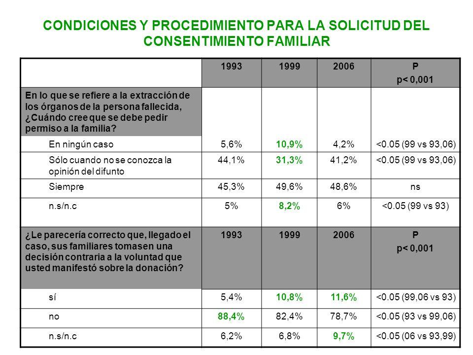 CONDICIONES Y PROCEDIMIENTO PARA LA SOLICITUD DEL CONSENTIMIENTO FAMILIAR