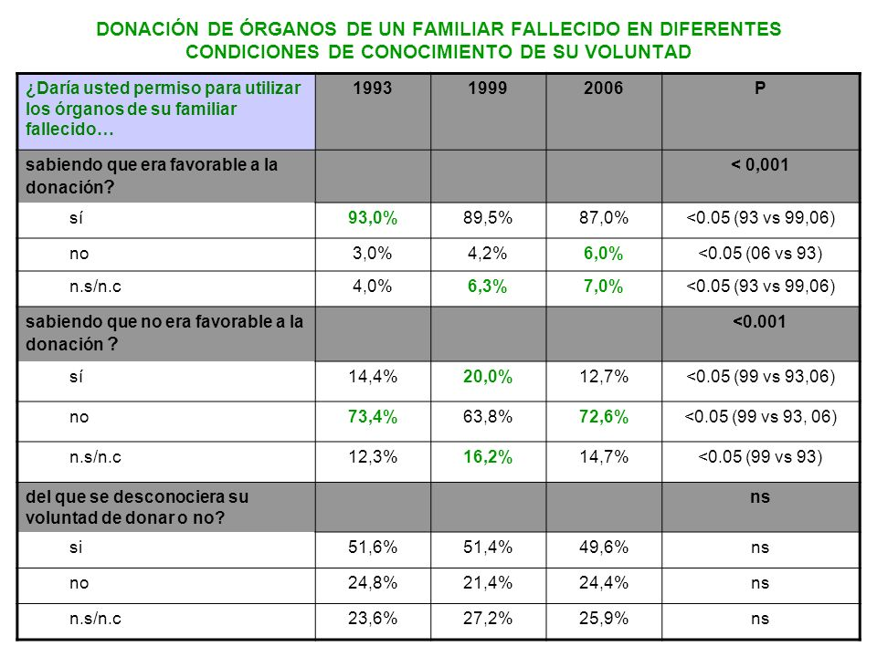 DONACIÓN DE ÓRGANOS DE UN FAMILIAR FALLECIDO EN DIFERENTES CONDICIONES DE CONOCIMIENTO DE SU VOLUNTAD