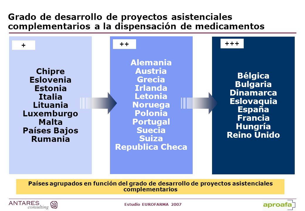 Grado de desarrollo de proyectos asistenciales complementarios a la dispensación de medicamentos