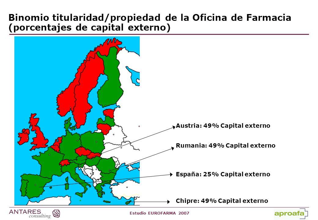 Binomio titularidad/propiedad de la Oficina de Farmacia (porcentajes de capital externo)