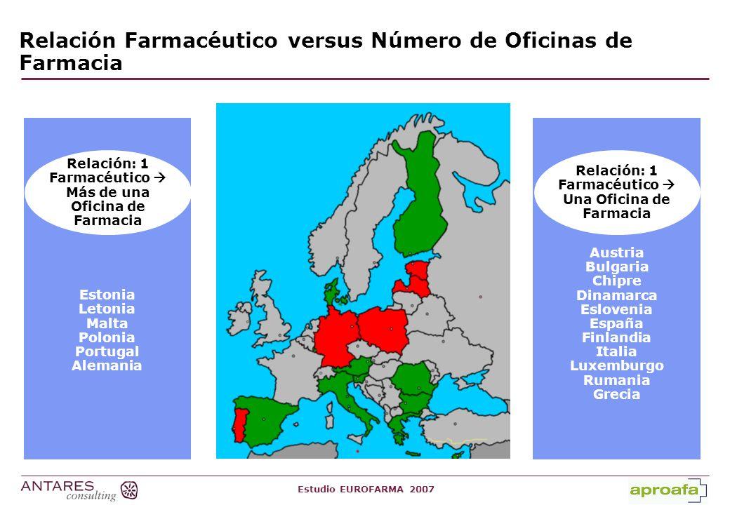 Relación Farmacéutico versus Número de Oficinas de Farmacia