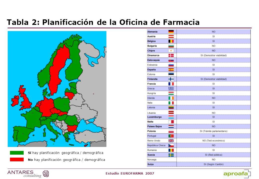 Tabla 2: Planificación de la Oficina de Farmacia