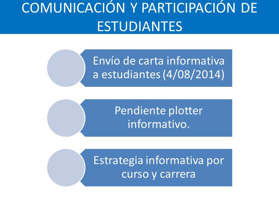 COMUNICACIÓN Y PARTICIPACIÓN DE ESTUDIANTES