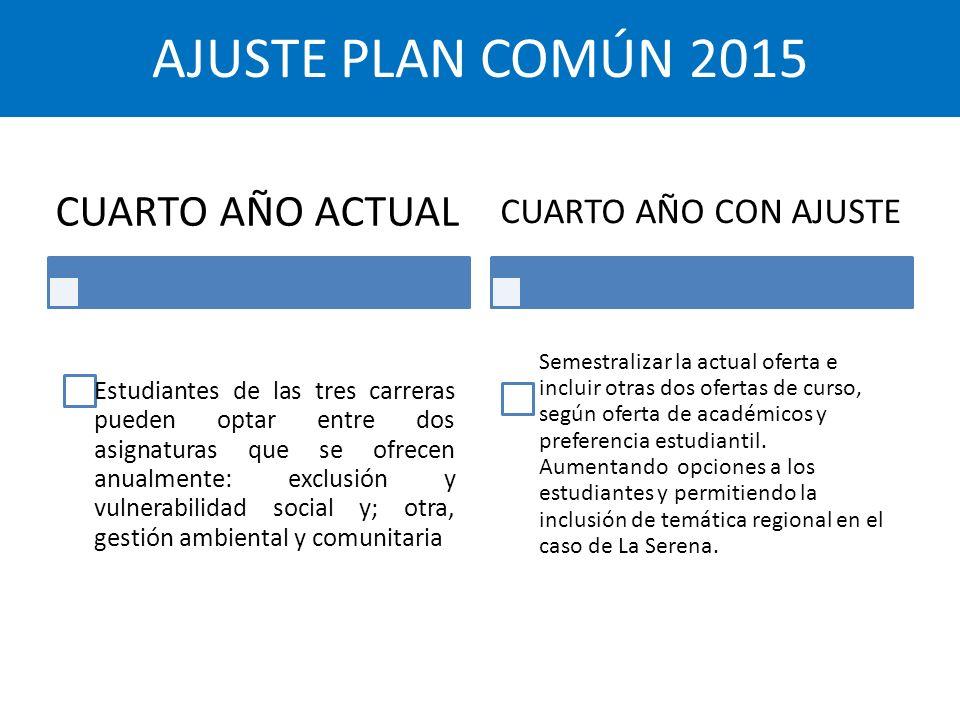 AJUSTE PLAN COMÚN 2015 CUARTO AÑO ACTUAL CUARTO AÑO CON AJUSTE