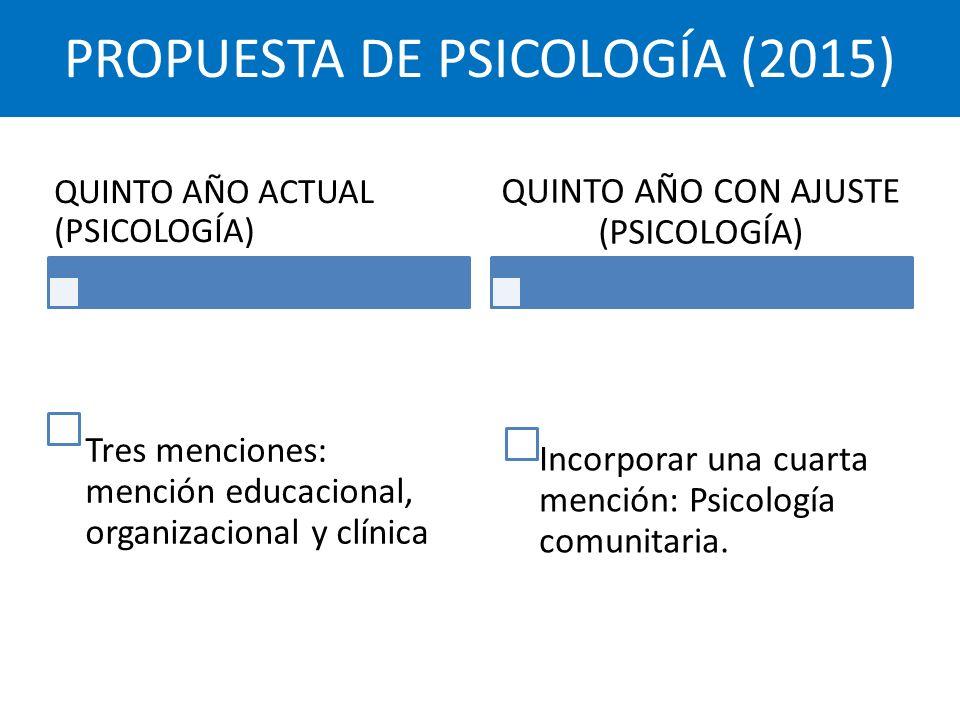 PROPUESTA DE PSICOLOGÍA (2015)