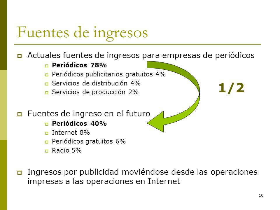 Fuentes de ingresos Actuales fuentes de ingresos para empresas de periódicos. Periódicos 78% Periódicos publicitarios gratuitos 4%