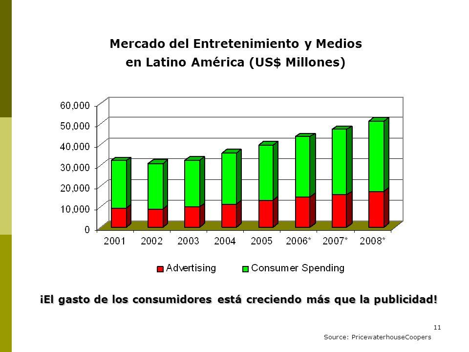 Mercado del Entretenimiento y Medios en Latino América (US$ Millones)