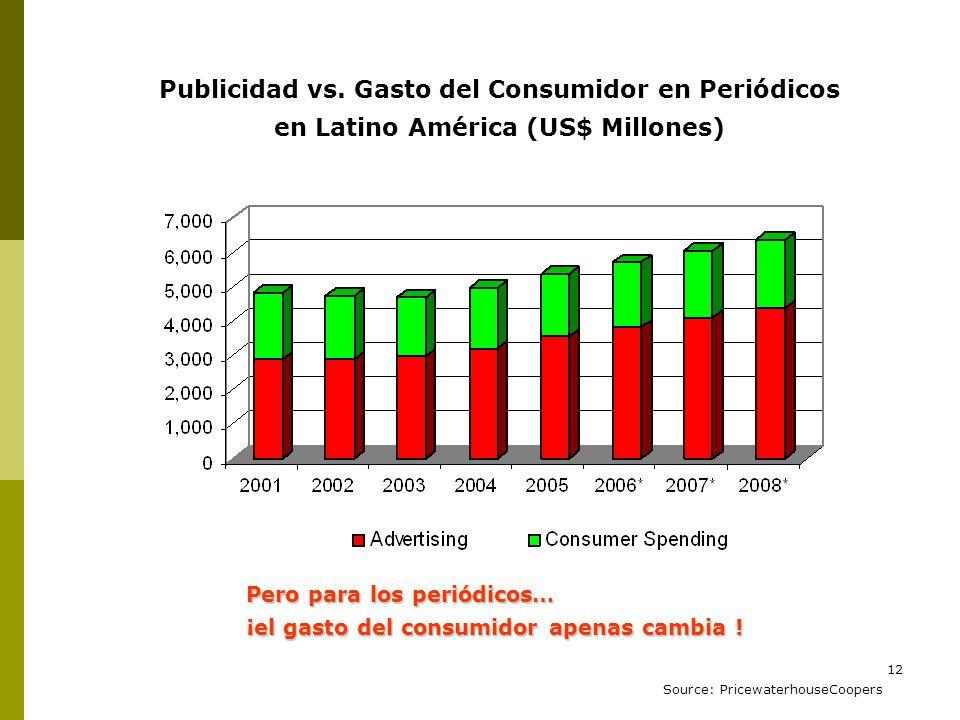 Publicidad vs. Gasto del Consumidor en Periódicos