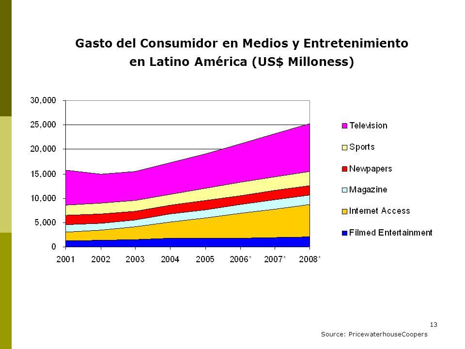 Gasto del Consumidor en Medios y Entretenimiento