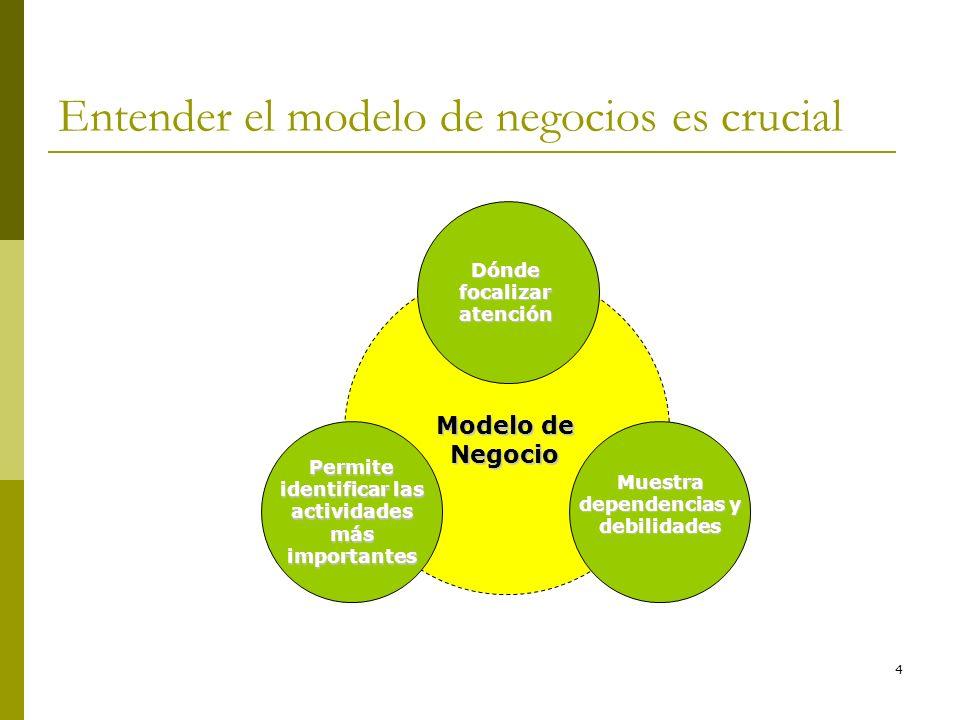 Entender el modelo de negocios es crucial