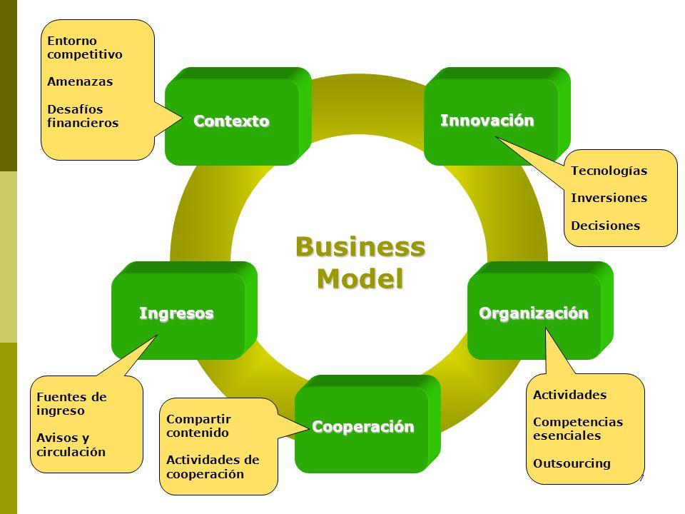 Business Model Contexto Innovación Ingresos Organización Cooperación