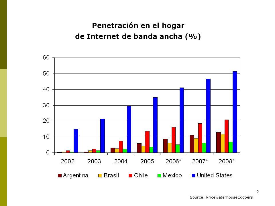 Penetración en el hogar de Internet de banda ancha (%)