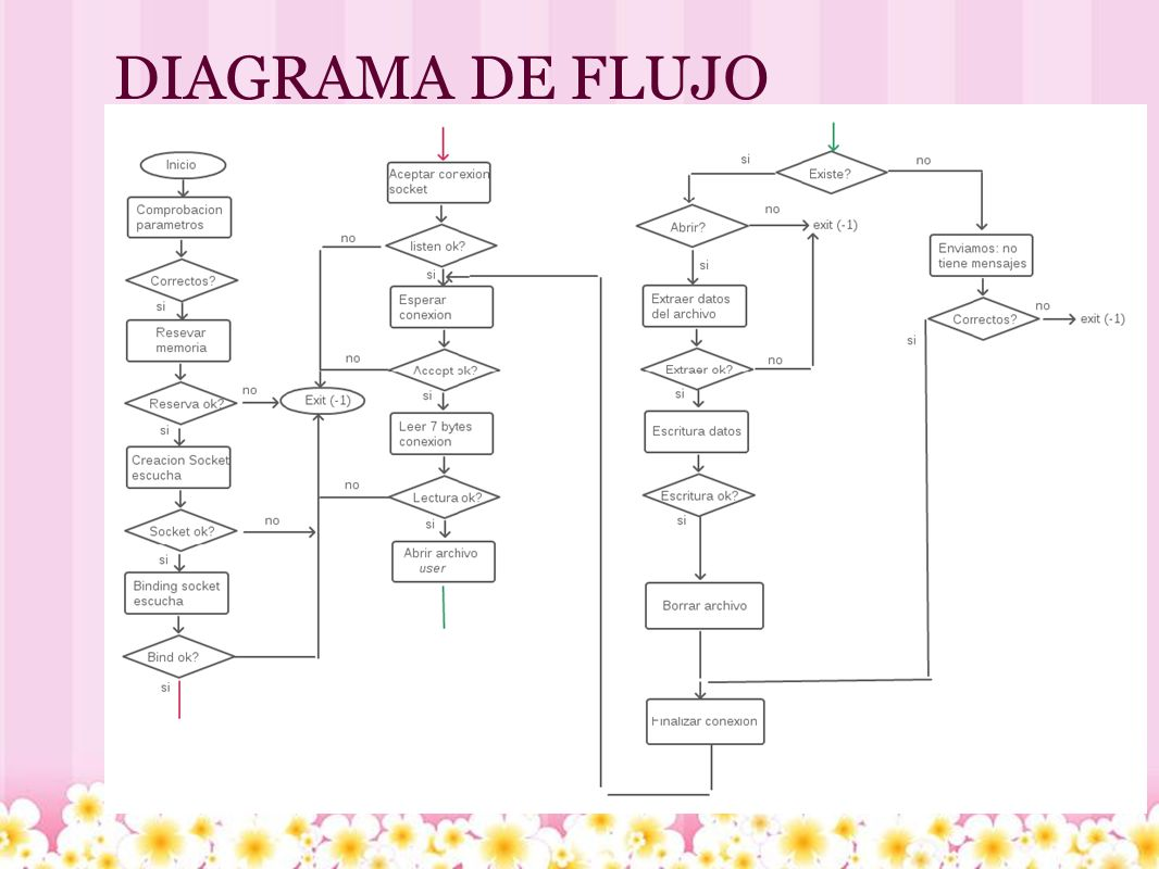 Diagrama De Flujo Secuencial Image collections - How To ...