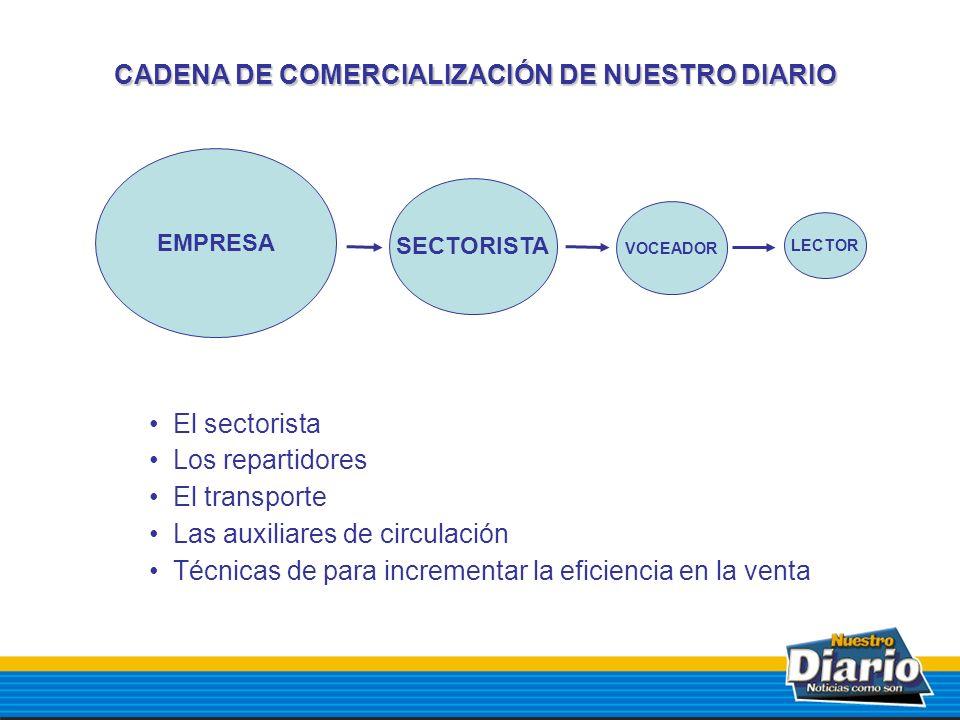 CADENA DE COMERCIALIZACIÓN DE NUESTRO DIARIO