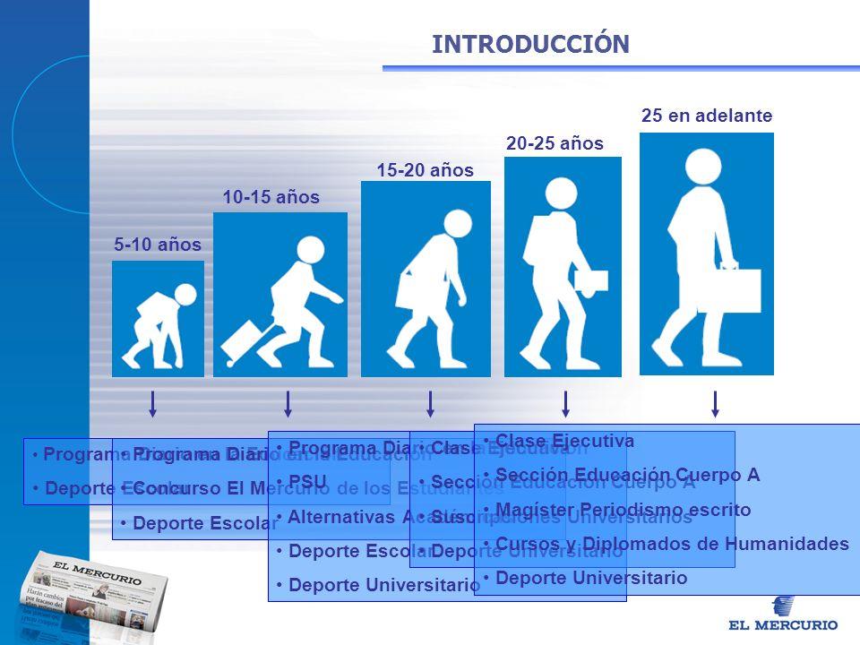 INTRODUCCIÓN 25 en adelante 20-25 años 15-20 años 10-15 años 5-10 años