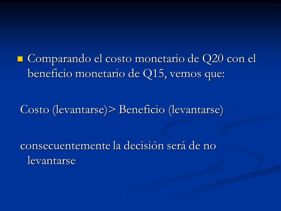 Comparando el costo monetario de Q20 con el beneficio monetario de Q15, vemos que: