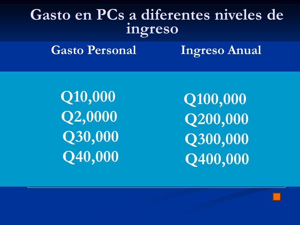 Gasto en PCs a diferentes niveles de ingreso