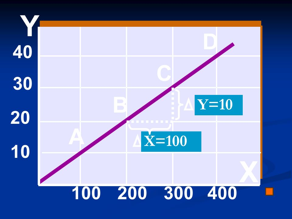 Y D 40 C 30 B Y=10 20 A X=100 10 X 100 200 300 400