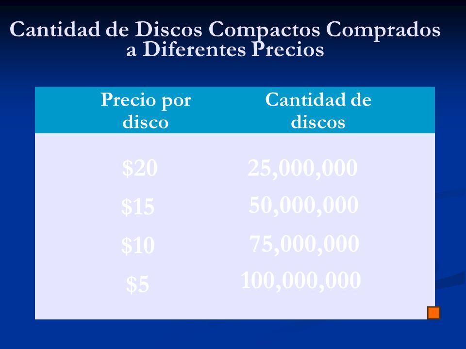 Cantidad de Discos Compactos Comprados a Diferentes Precios