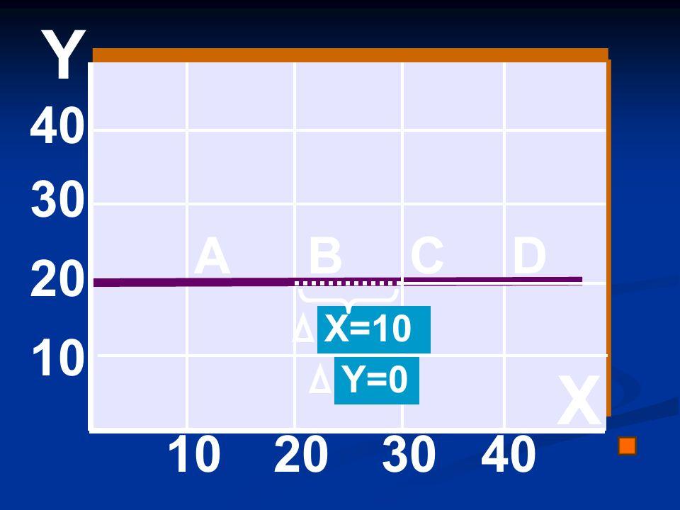 Y 40 30 A B C D 20 X=10 10 Y=0 X 10 20 30 40