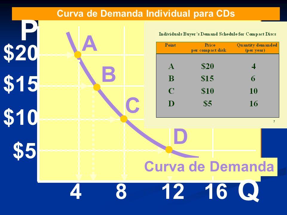 Curva de Demanda Individual para CDs