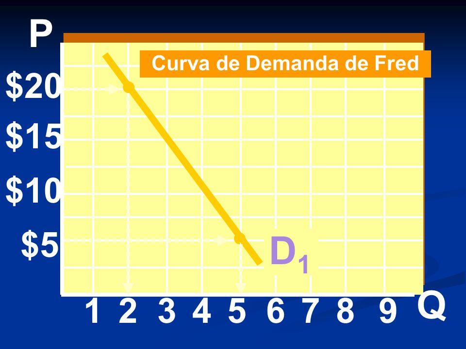 Curva de Demanda de Fred