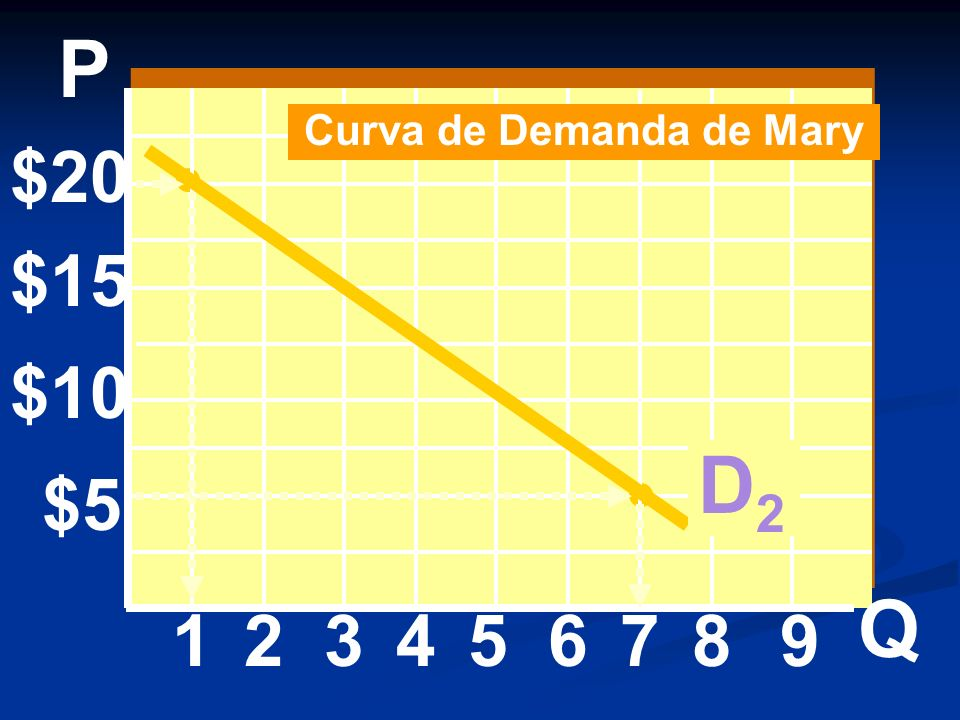 Curva de Demanda de Mary