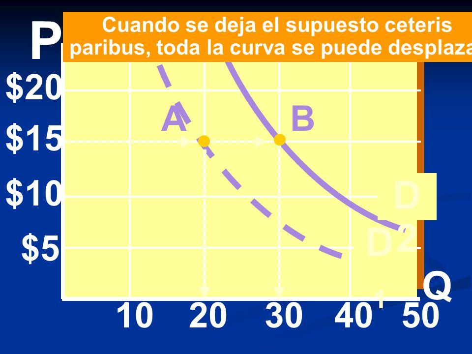 P Cuando se deja el supuesto ceteris paribus, toda la curva se puede desplazar. $20. A. B. $15.