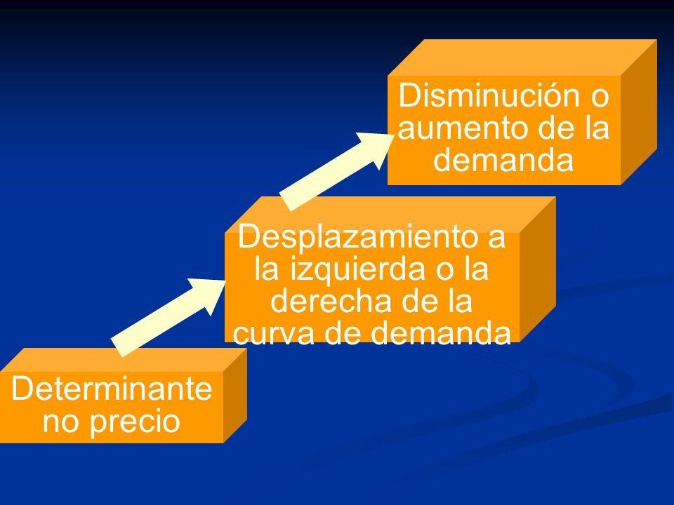 Disminución o aumento de la demanda